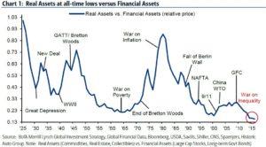 gold vs. stocks and bonds