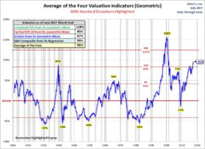 U.S. stock market valuation ratios
