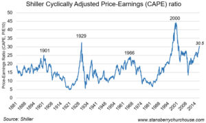 cyclically adjusted p/e ratio (cape) for u.s. stocks