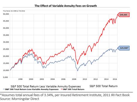 variable annuities appleseed capital